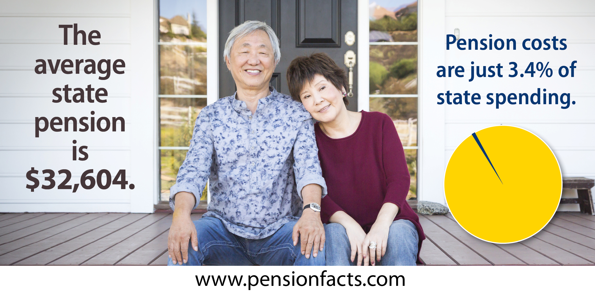 The average state pension is $32,604.